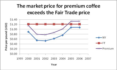 NY Shows The New York Prices, As Thatu0027s Typically What Coffee Is Traded  For. FT Would Stand For Fair Trade, Meaning The Farmers Get A Fair Price At  That ...